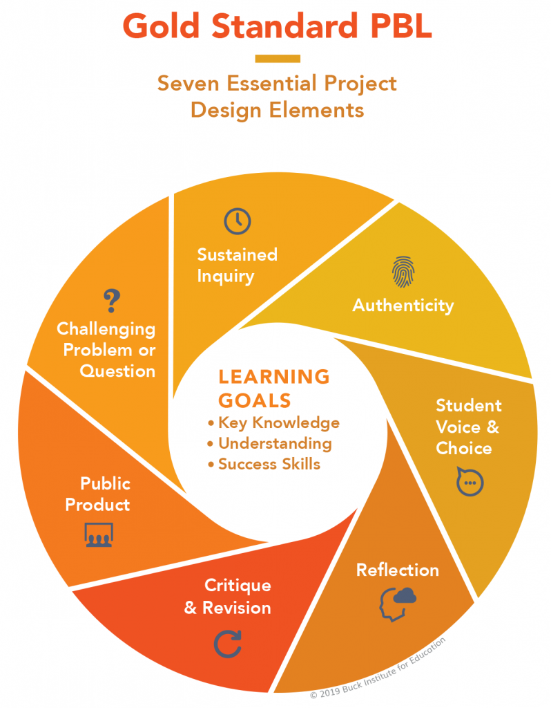 Gold Standard PBL, text in graphic repeated below