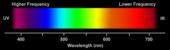 A gradient chart illustrating purples and blue light are higher frequency with shorter wavelengths while yellow and red lights are lower frequency with longer wavelengths.