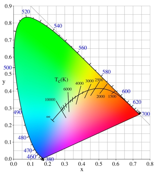 A graph illustrating the temperature of different colors.